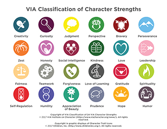 Image result for character strengths